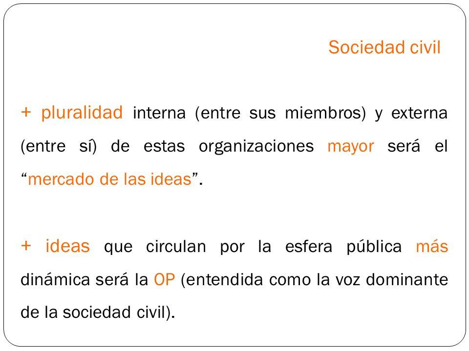Sociedad civil+ pluralidad interna (entre sus miembros) y externa (entre sí) de estas organizaciones mayor será el mercado de las ideas .