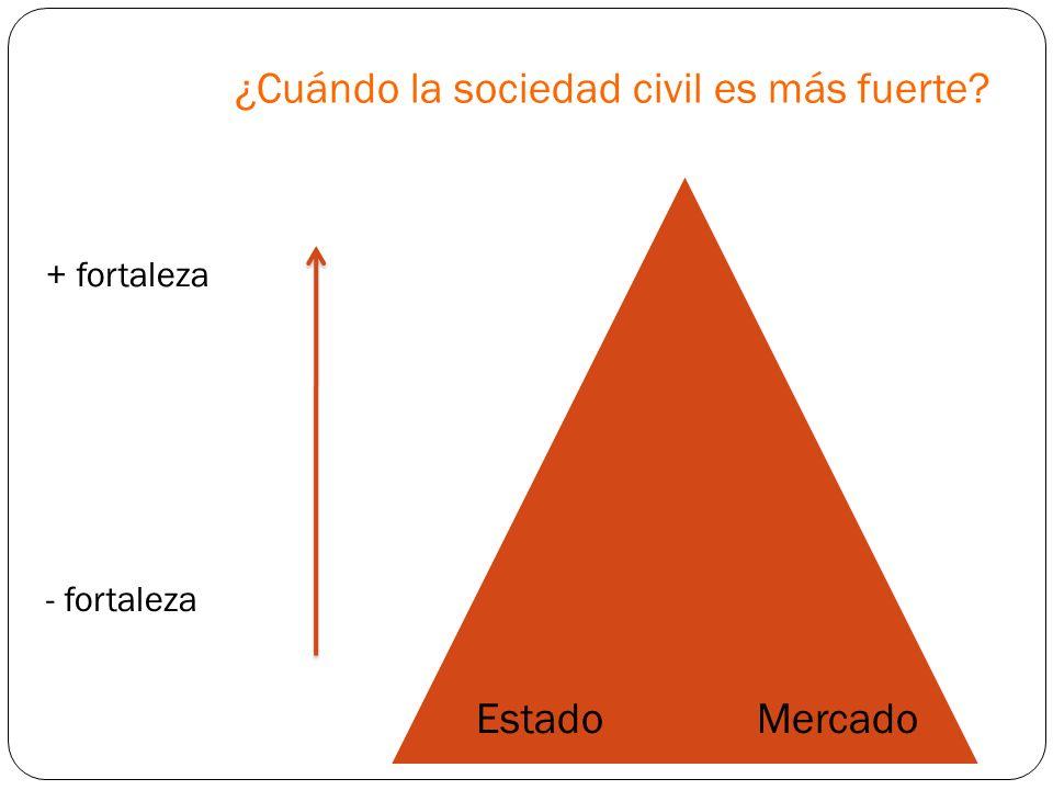 ¿Cuándo la sociedad civil es más fuerte