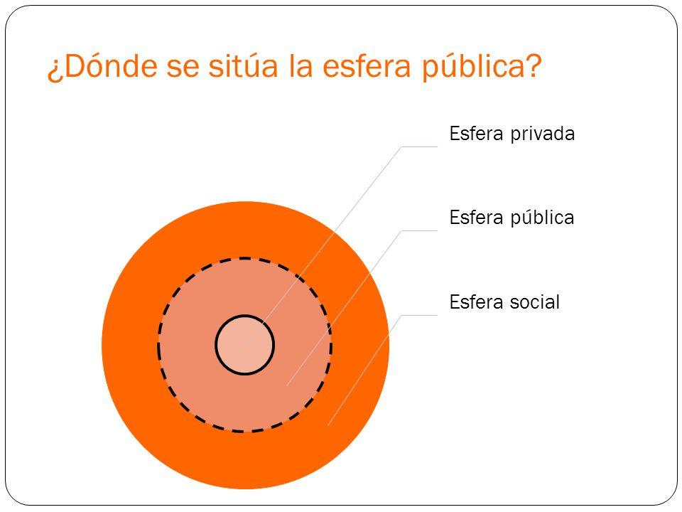 ¿Dónde se sitúa la esfera pública