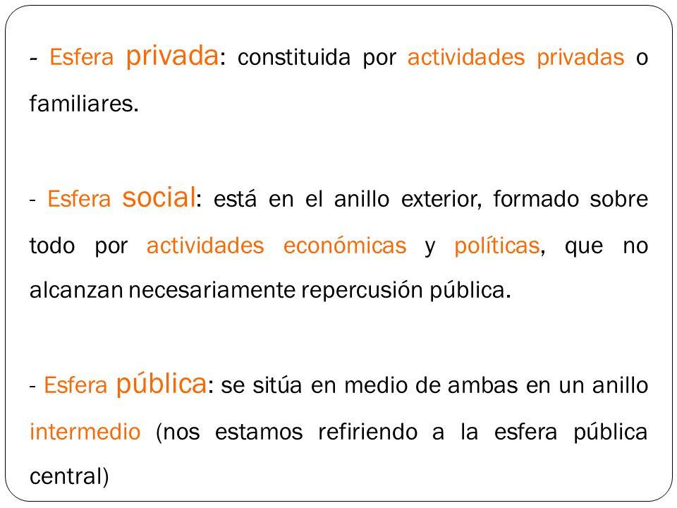 - Esfera privada: constituida por actividades privadas o familiares.