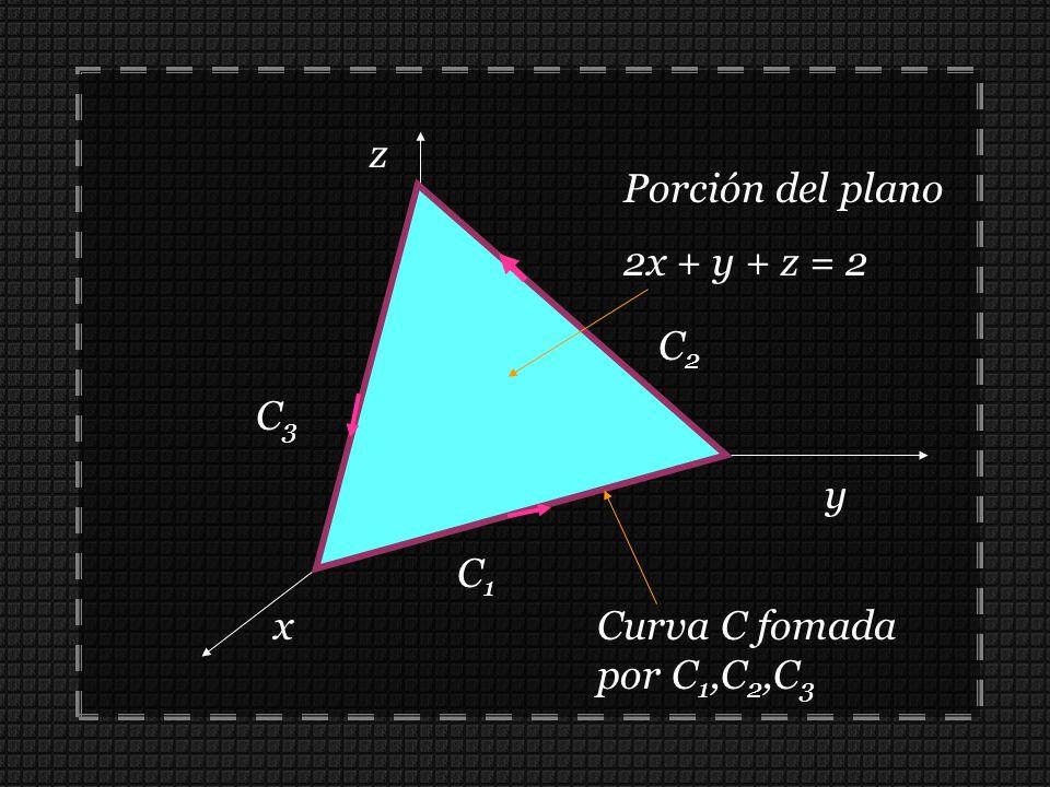 z Porción del plano 2x + y + z = 2 C2 C3 y C1 x Curva C fomada por C1,C2,C3