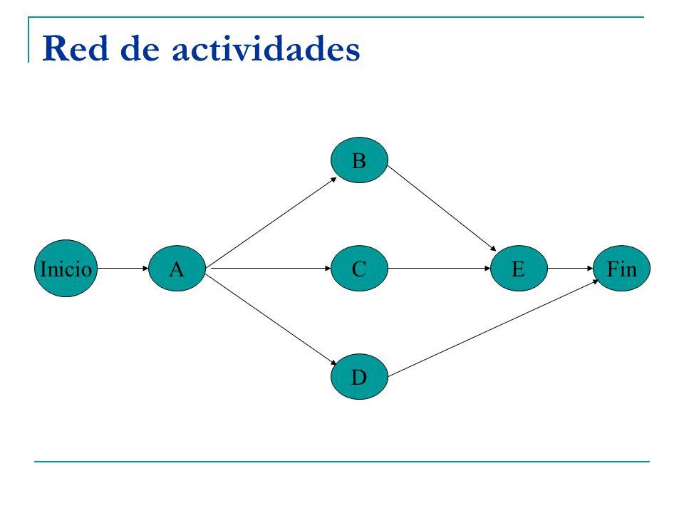 Red de actividades B Inicio A C E Fin D