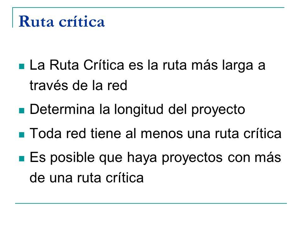 Ruta crítica La Ruta Crítica es la ruta más larga a través de la red