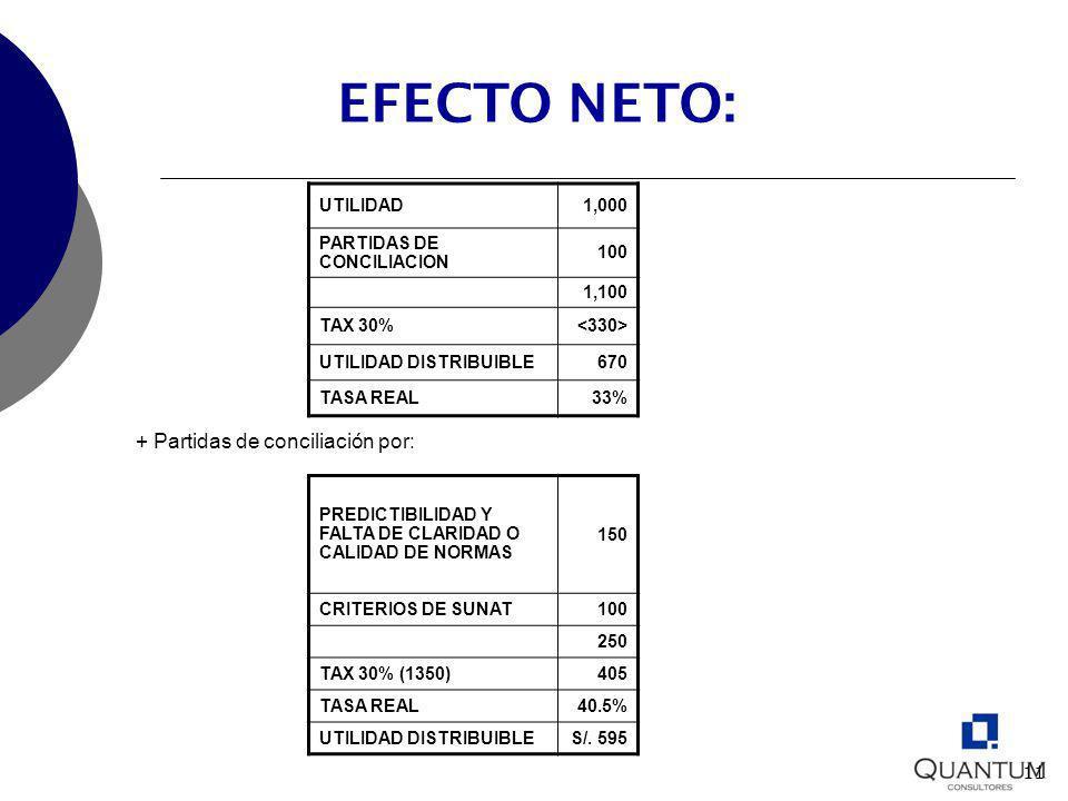 EFECTO NETO: + Partidas de conciliación por: UTILIDAD 1,000