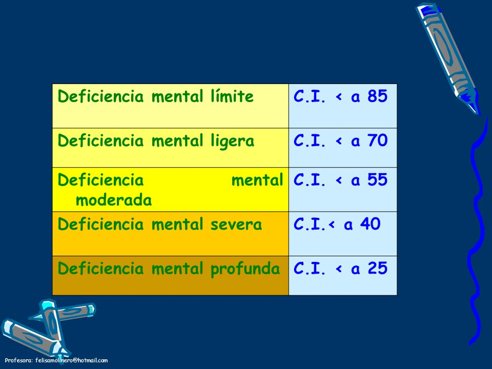 Deficiencia mental límite C.I. < a 85 Deficiencia mental ligera