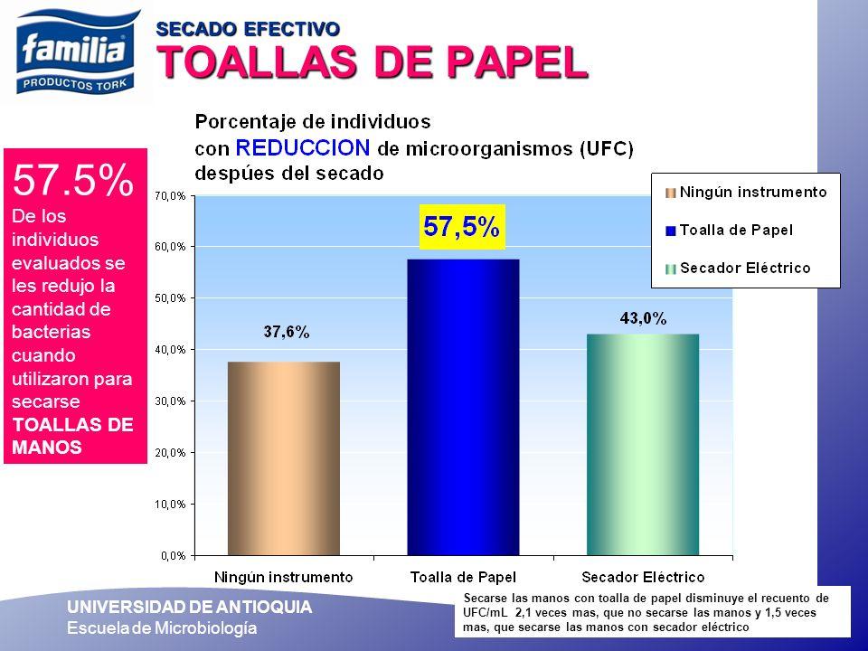 SECADO EFECTIVO TOALLAS DE PAPEL