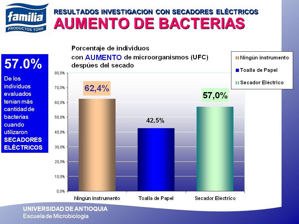 RESULTADOS INVESTIGACION CON SECADORES ELÉCTRICOS AUMENTO DE BACTERIAS