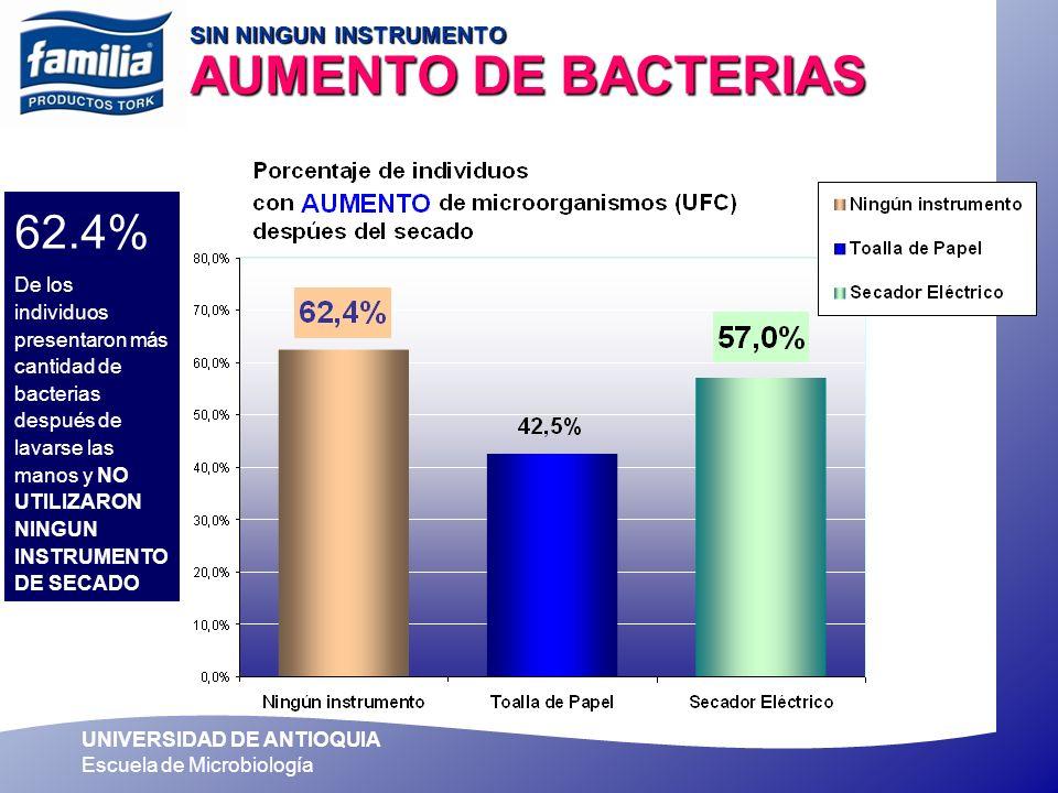 SIN NINGUN INSTRUMENTO AUMENTO DE BACTERIAS