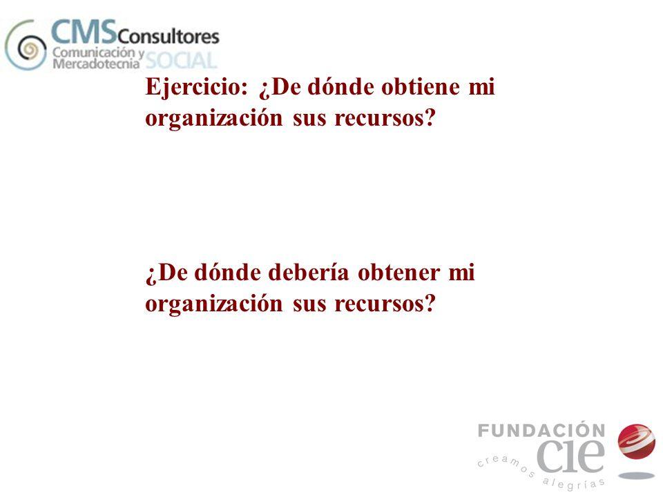 Ejercicio: ¿De dónde obtiene mi organización sus recursos