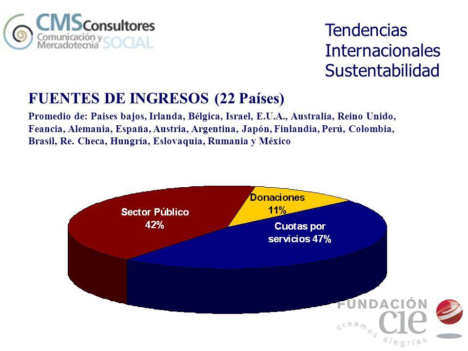 Tendencias Internacionales Sustentabilidad