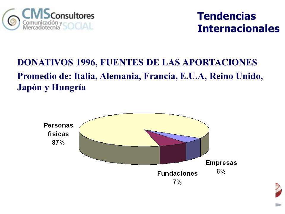 Tendencias Internacionales DONATIVOS 1996, FUENTES DE LAS APORTACIONES