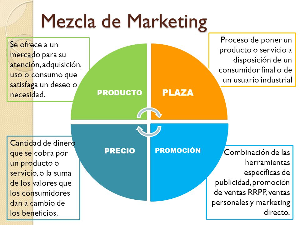Mezcla de Marketing PLAZA