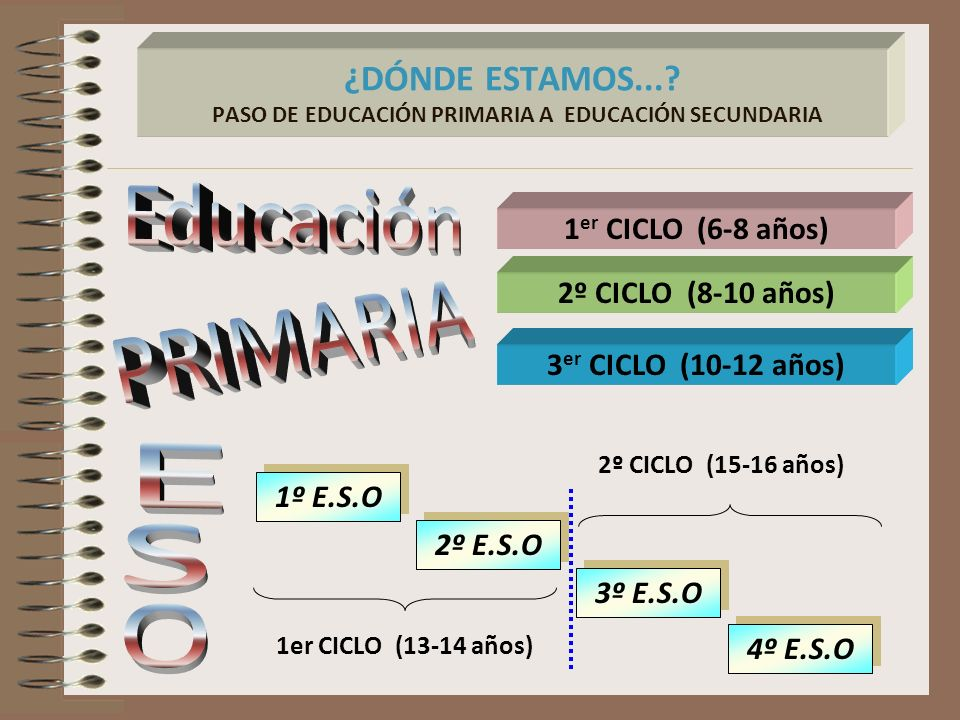 ¿DÓNDE ESTAMOS... PASO DE EDUCACIÓN PRIMARIA A EDUCACIÓN SECUNDARIA
