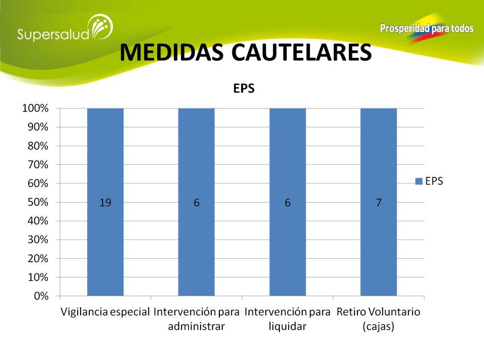MEDIDAS CAUTELARES