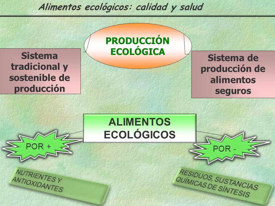 ALIMENTOS ECOLÓGICOS Alimentos ecológicos: calidad y salud PRODUCCIÓN