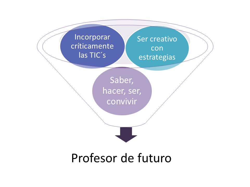 Profesor de futuro Saber, hacer, ser, convivir