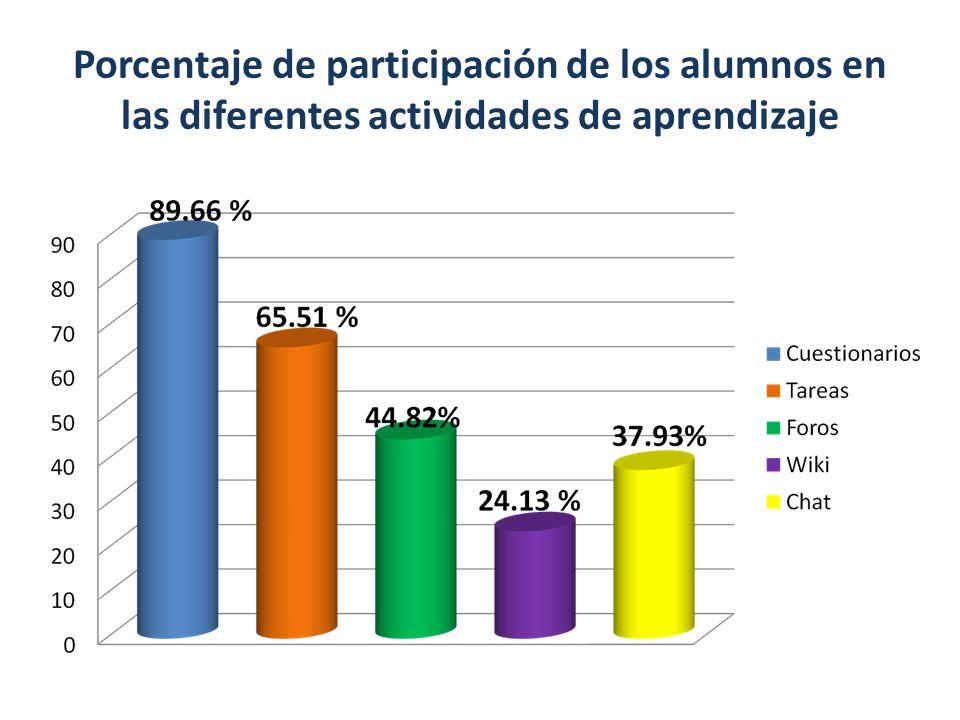 Porcentaje de participación de los alumnos en las diferentes actividades de aprendizaje