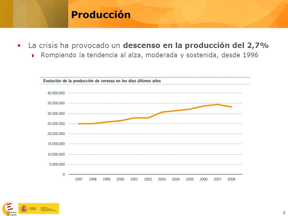 Producción La crisis ha provocado un descenso en la producción del 2,7% Rompiendo la tendencia al alza, moderada y sostenida, desde 1996.