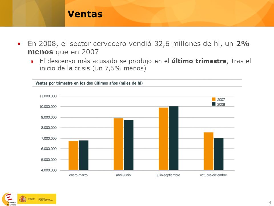 Ventas En 2008, el sector cervecero vendió 32,6 millones de hl, un 2% menos que en 2007.
