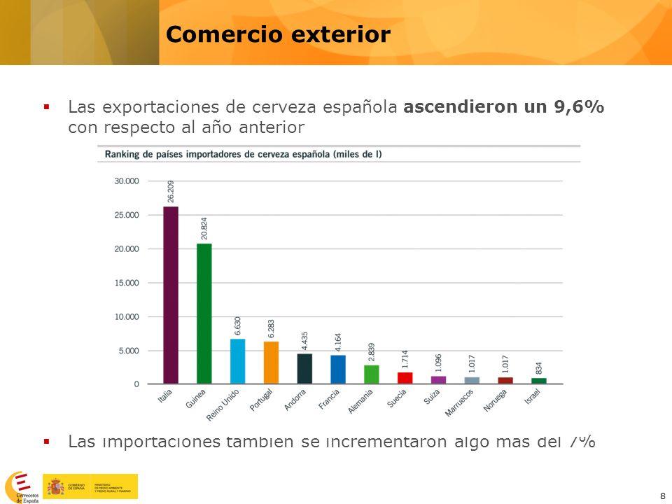 Comercio exterior Las exportaciones de cerveza española ascendieron un 9,6% con respecto al año anterior.