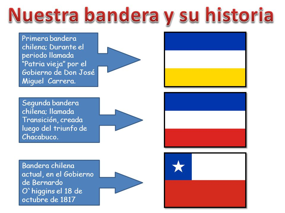 Nuestra bandera y su historia
