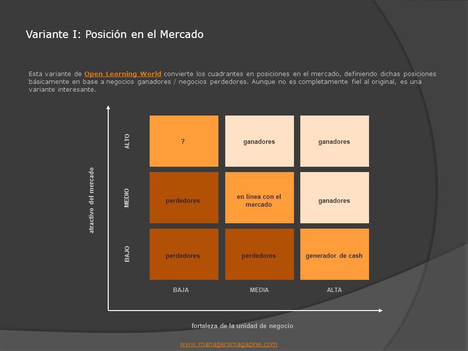 Variante I: Posición en el Mercado