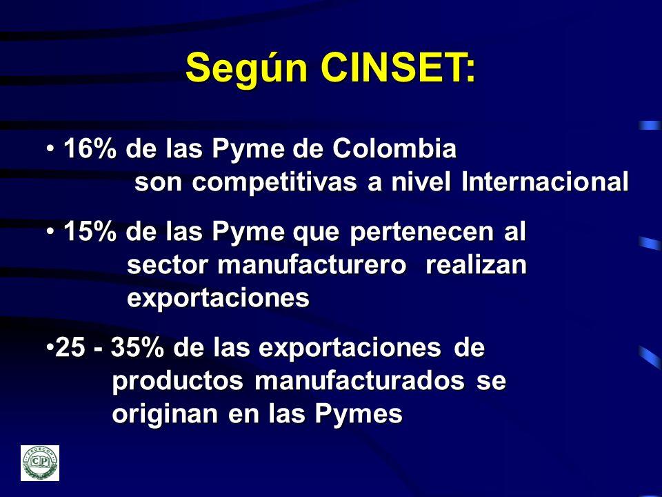 Según CINSET: 16% de las Pyme de Colombia