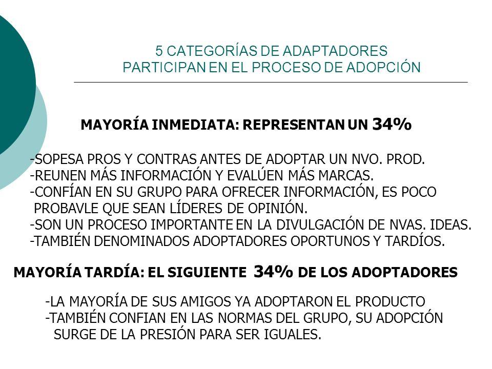 5 CATEGORÍAS DE ADAPTADORES PARTICIPAN EN EL PROCESO DE ADOPCIÓN