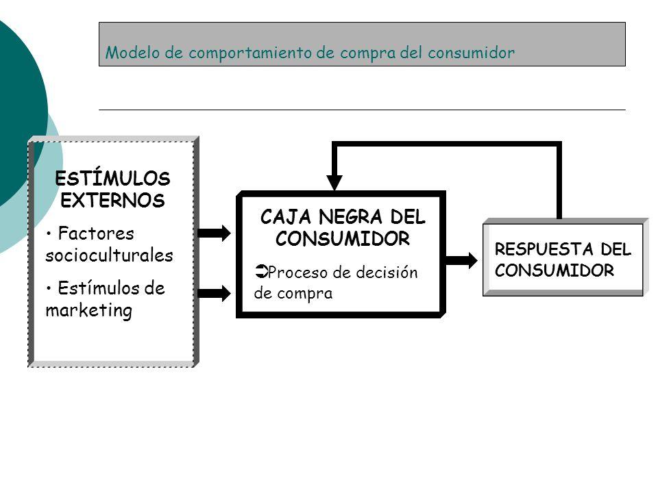 Modelo de comportamiento de compra del consumidor
