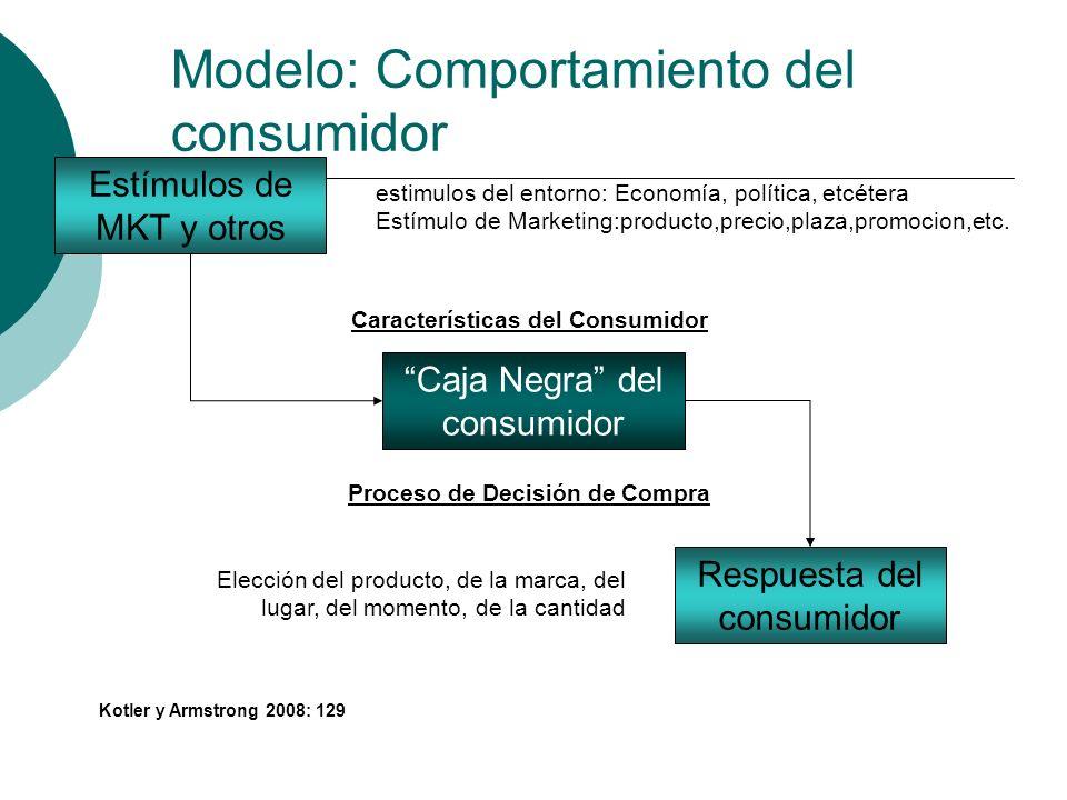 Modelo: Comportamiento del consumidor