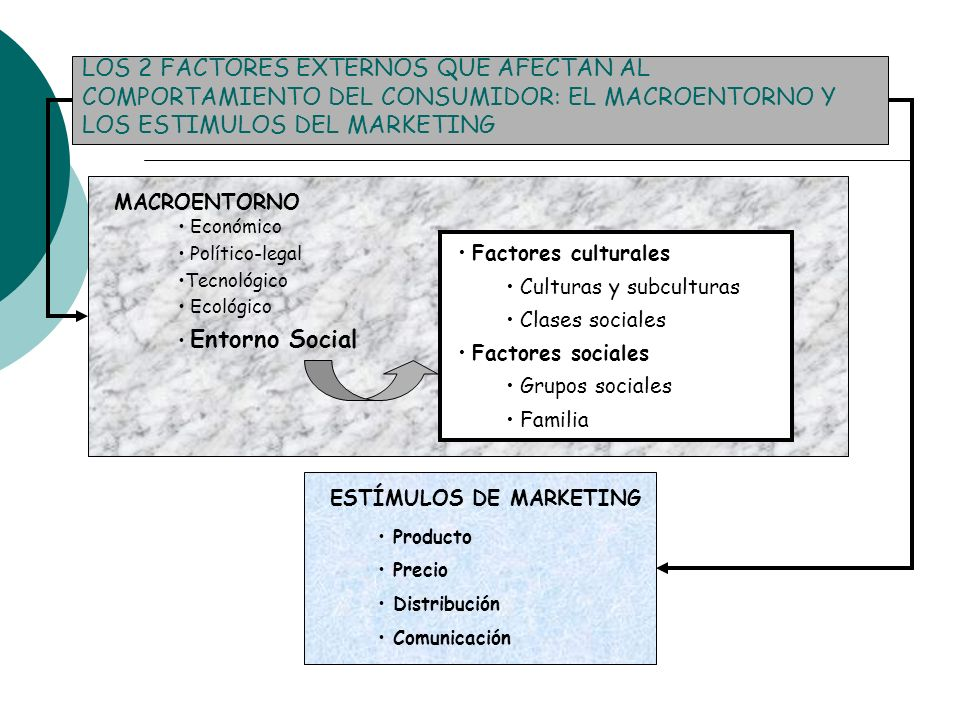 LOS 2 FACTORES EXTERNOS QUE AFECTAN AL COMPORTAMIENTO DEL CONSUMIDOR: EL MACROENTORNO Y LOS ESTIMULOS DEL MARKETING