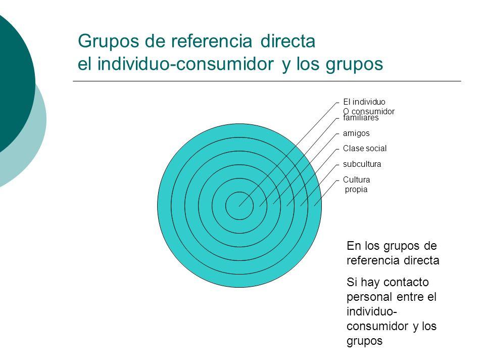 Grupos de referencia directa el individuo-consumidor y los grupos