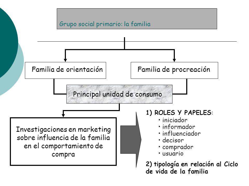 Grupo social primario: la familia