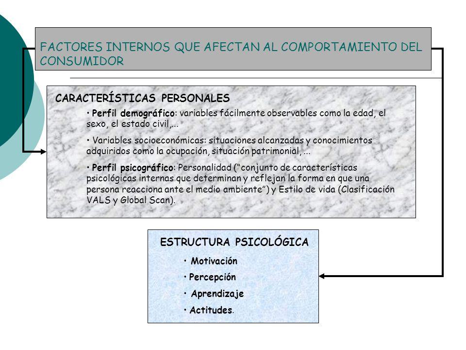 FACTORES INTERNOS QUE AFECTAN AL COMPORTAMIENTO DEL CONSUMIDOR