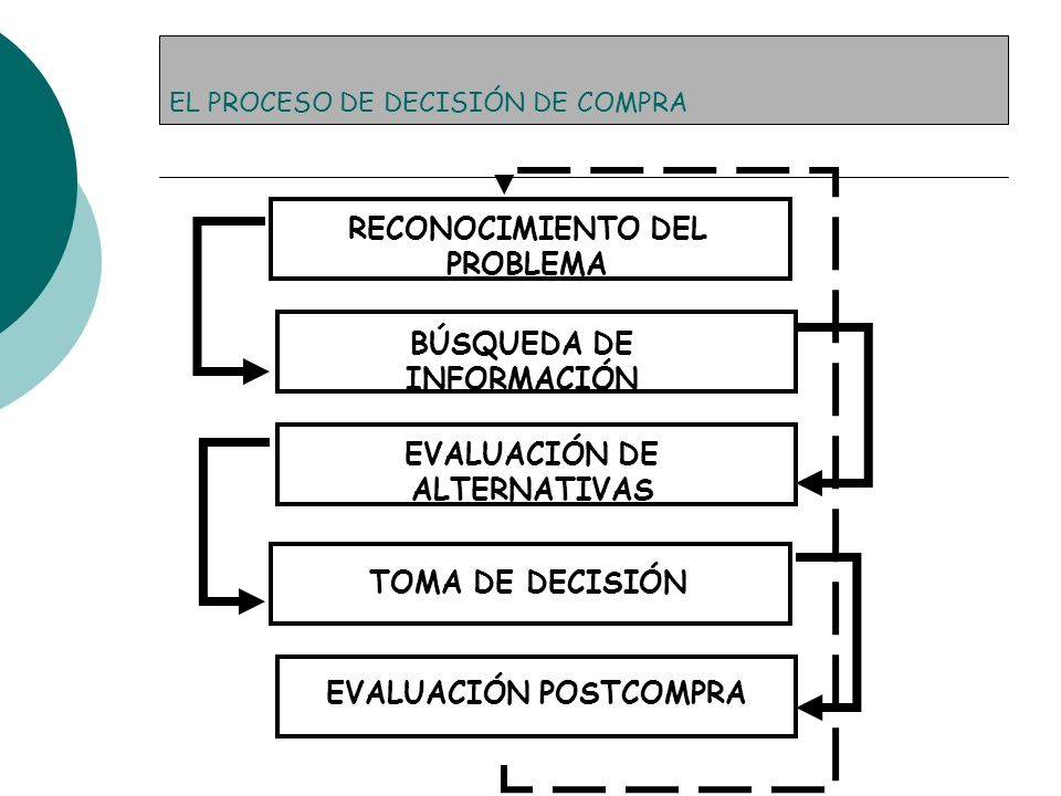 EL PROCESO DE DECISIÓN DE COMPRA