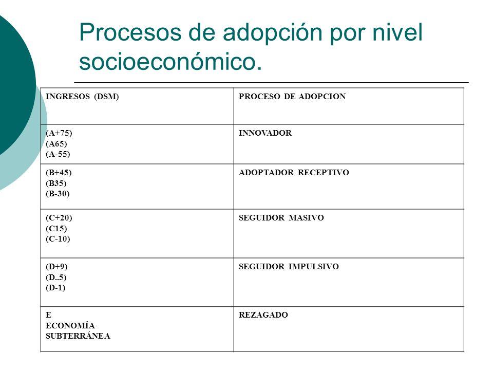 Procesos de adopción por nivel socioeconómico.