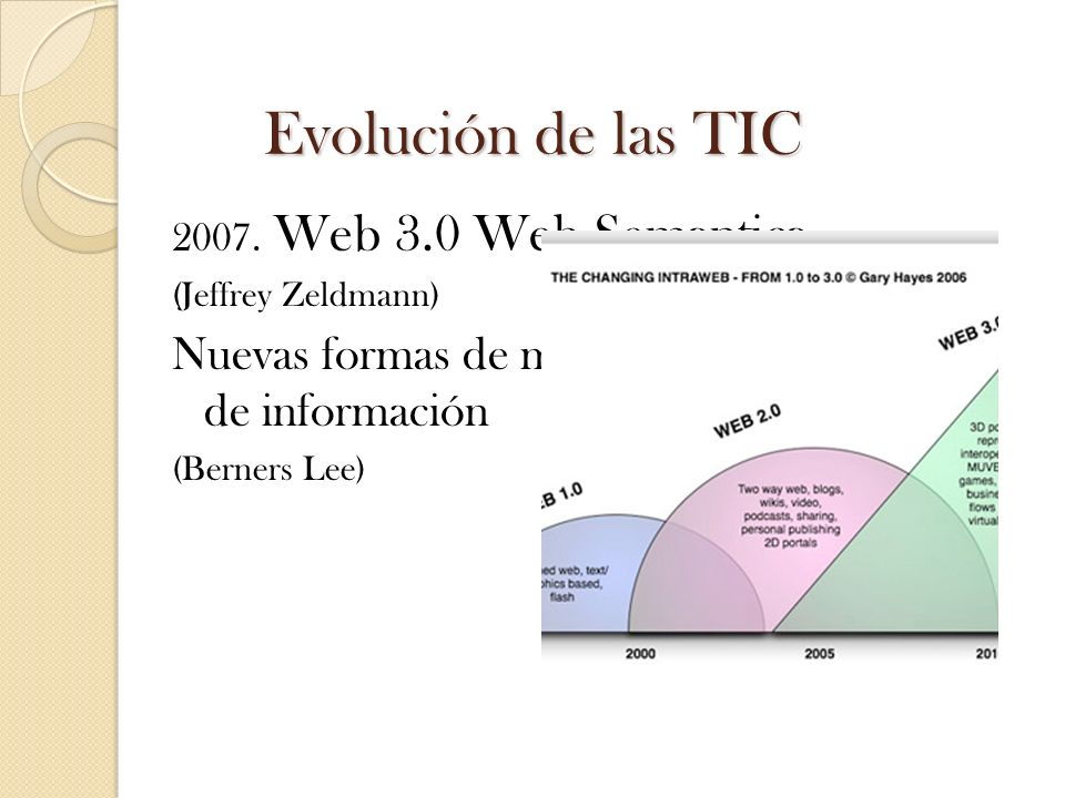 Evolución de las TIC 2007. Web 3.0 Web Semantica. (Jeffrey Zeldmann) Nuevas formas de manejar los océanos de información.