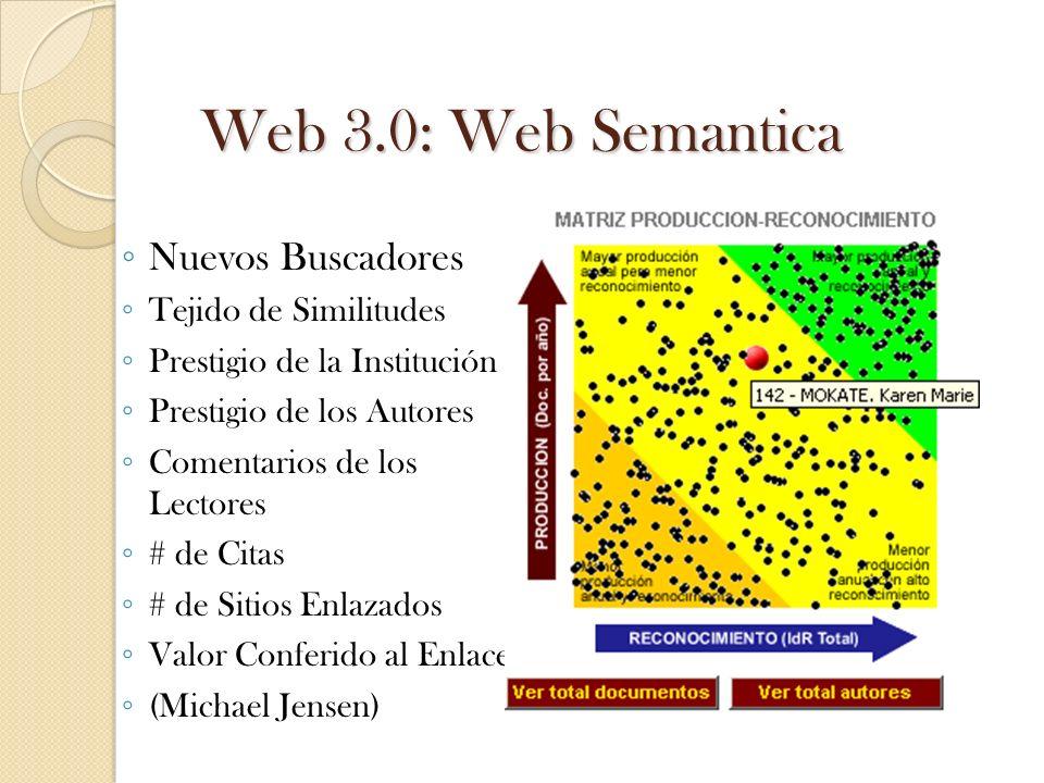 Web 3.0: Web Semantica Nuevos Buscadores Tejido de Similitudes