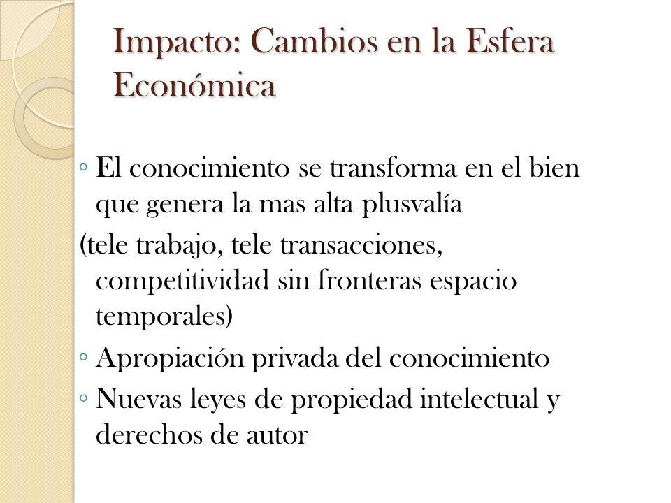 Impacto: Cambios en la Esfera Económica