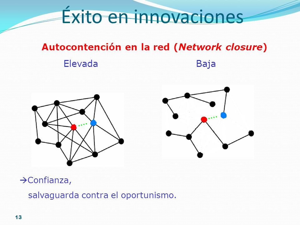 Autocontención en la red (Network closure)