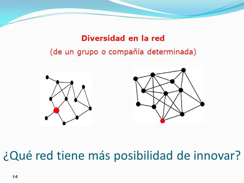 ¿Qué red tiene más posibilidad de innovar