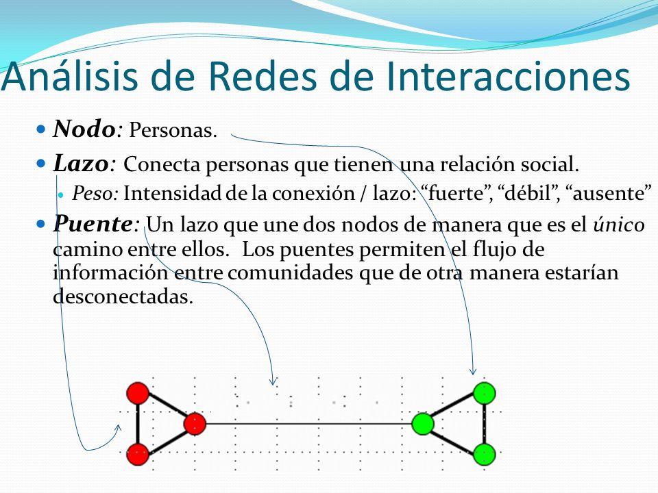Análisis de Redes de Interacciones