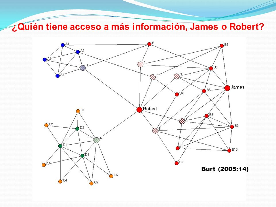 ¿Quién tiene acceso a más información, James o Robert
