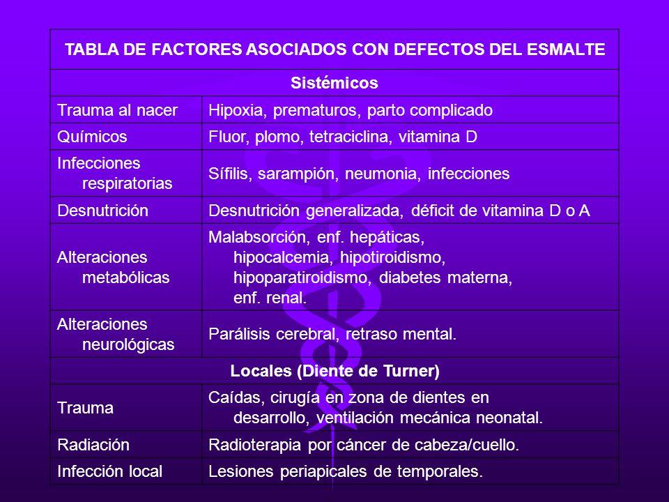 TABLA DE FACTORES ASOCIADOS CON DEFECTOS DEL ESMALTE Sistémicos