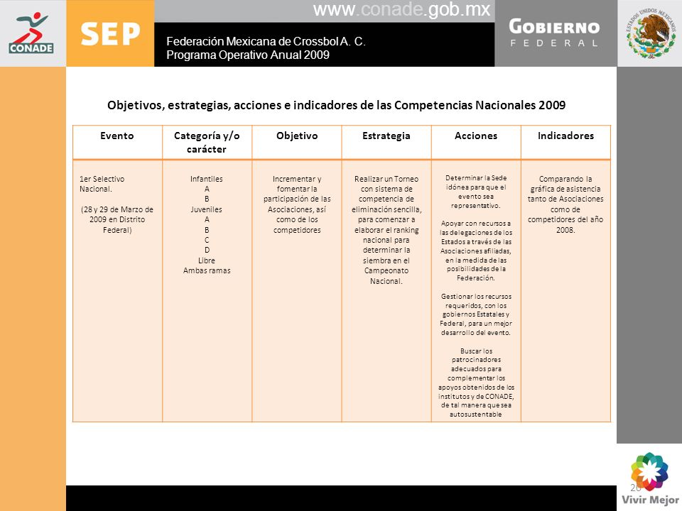www.conade.gob.mx Federación Mexicana de Crossbol A. C. Programa Operativo Anual 2009.