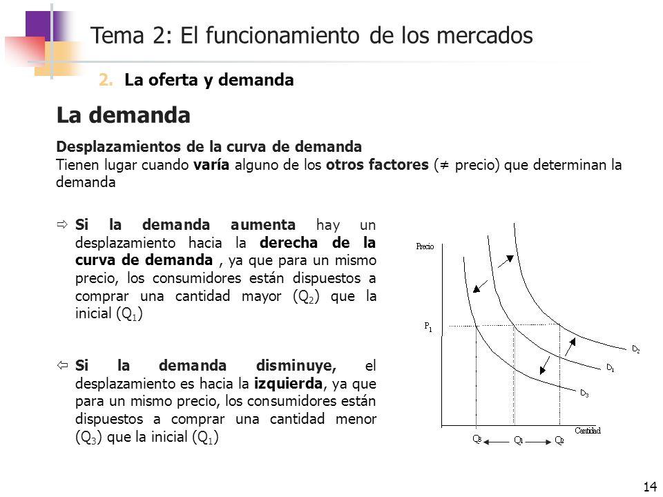 La demanda La oferta y demanda Desplazamientos de la curva de demanda