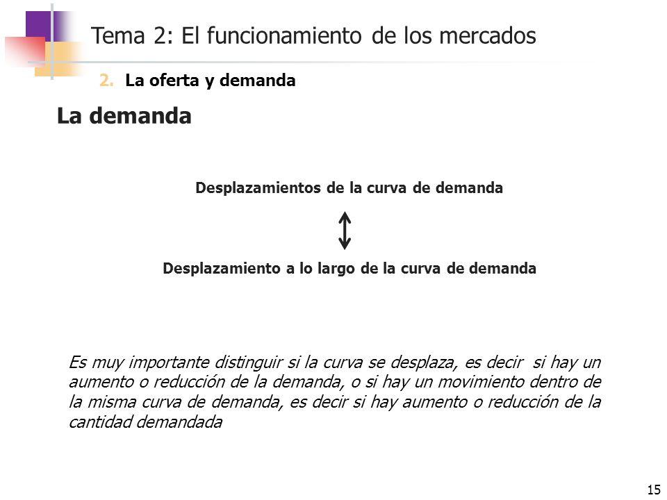 La demanda La oferta y demanda