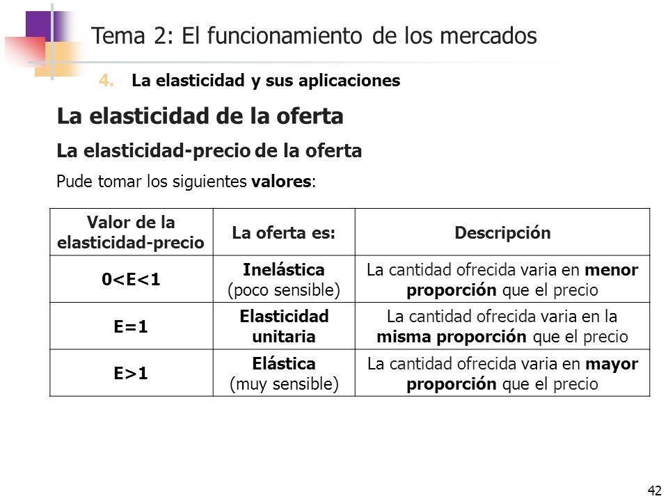 Valor de la elasticidad-precio