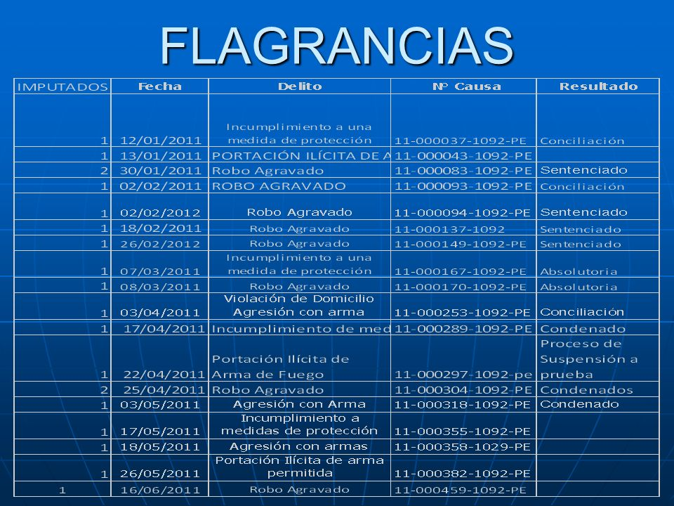 FLAGRANCIAS