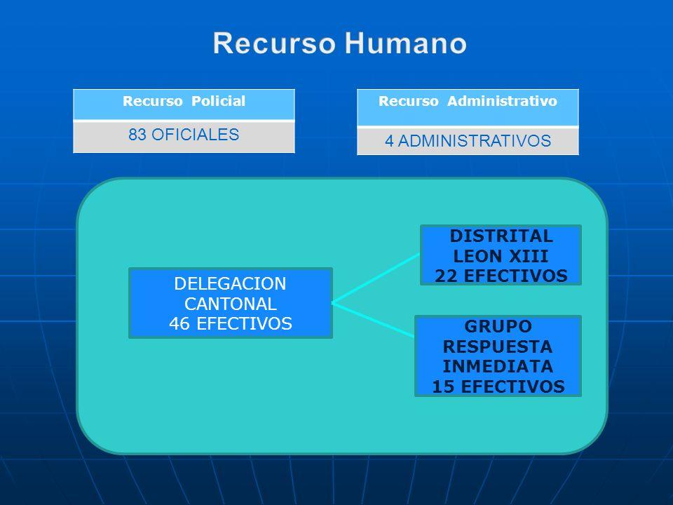 Recurso Administrativo GRUPO RESPUESTA INMEDIATA